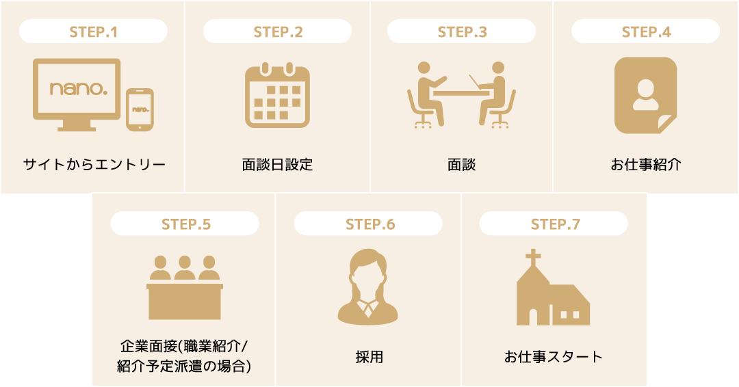 ウェディングプランナーに特化した人材紹介事業 サポートの流れ